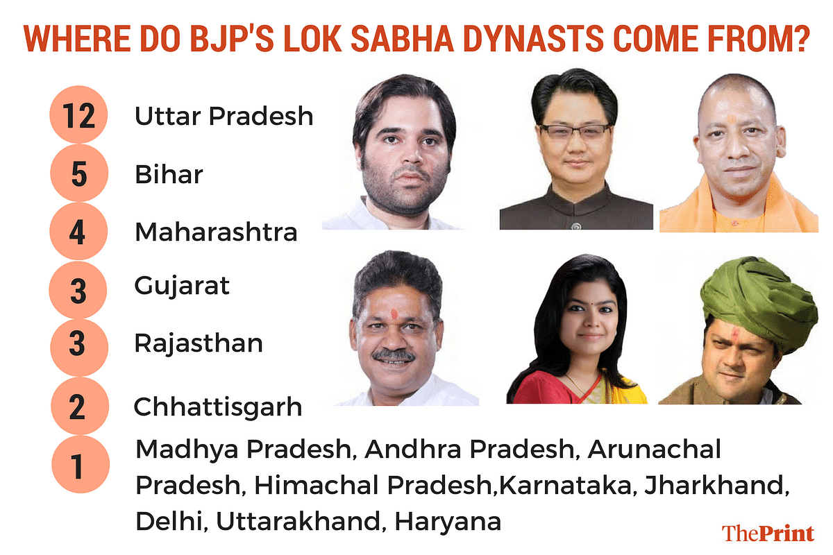 BJP has criticised Congress for nurturing a political dynasty but it turns out it has many beneficiaries of political legacies.