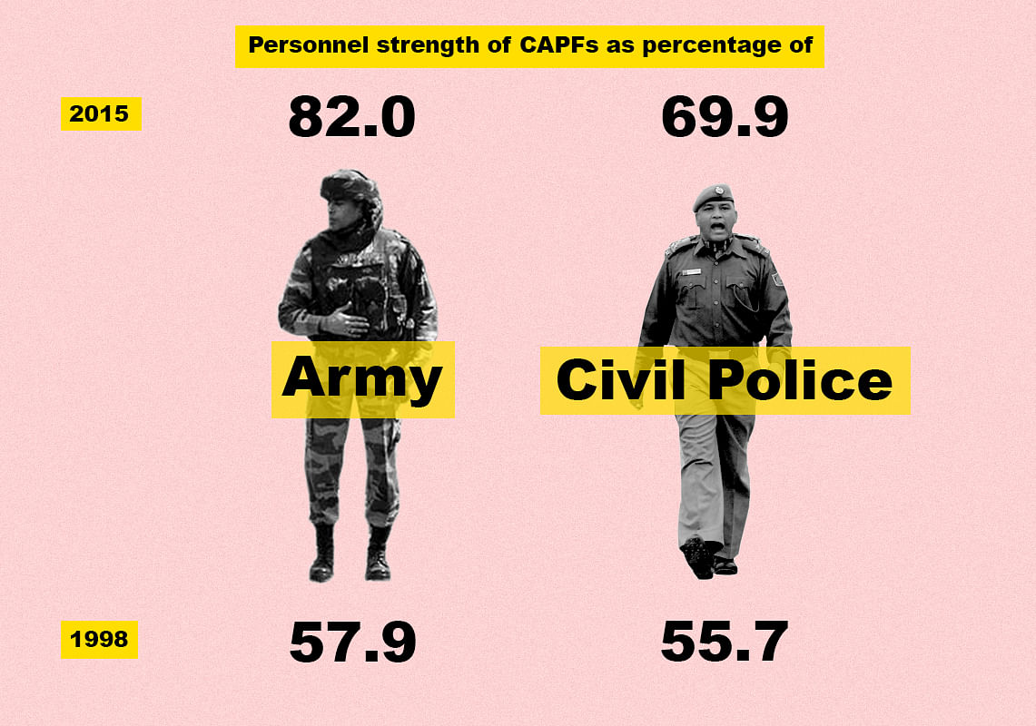 Infographic on percentage of CAPFs