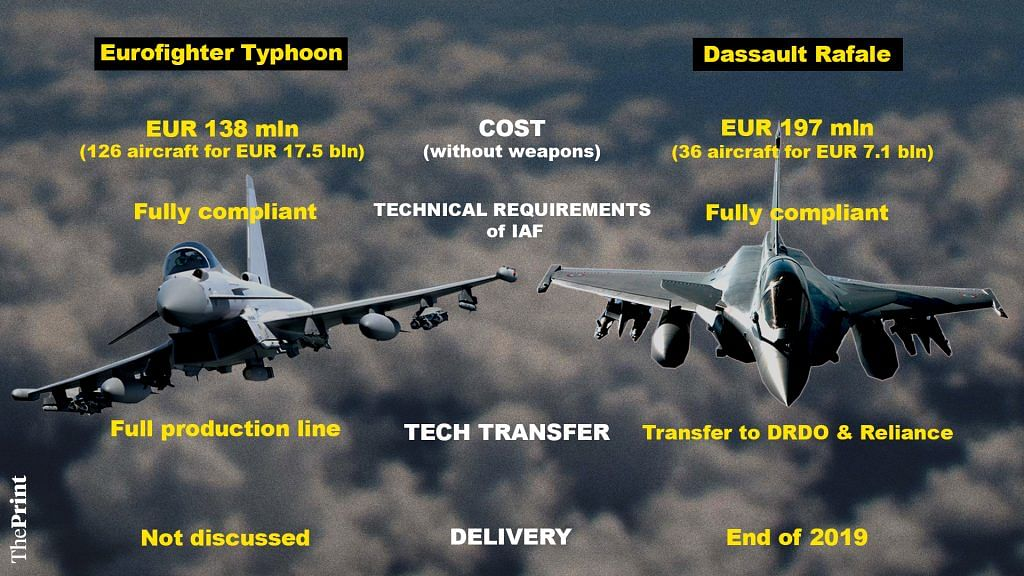 A graphic showing the comparison between the Eurofighter Typhoon jet and Dassault Rafale jet