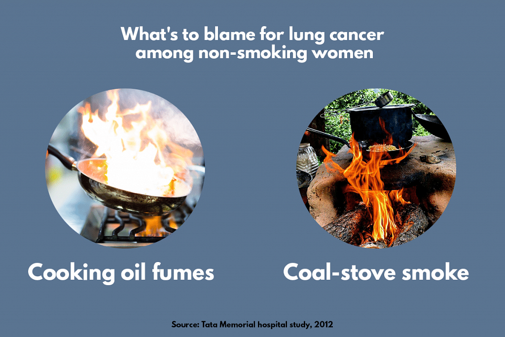 An infographic showing sources of pollution causing lung cancer