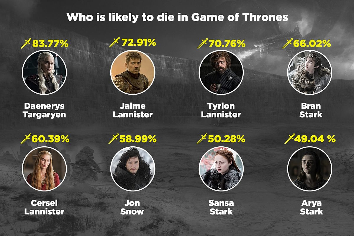 Latest news on Game of Thrones | ThePrint.in