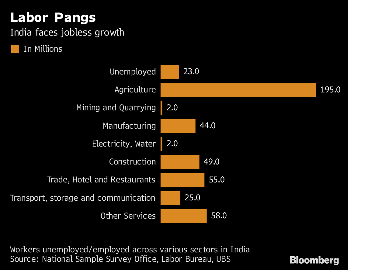 India's jobless growth | NSSP/Bloomberg