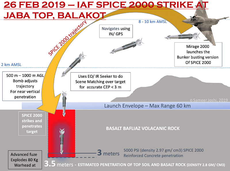 The SPICE 2000 flight profile and penetration into the rocky surface explained   Sameer Joshi