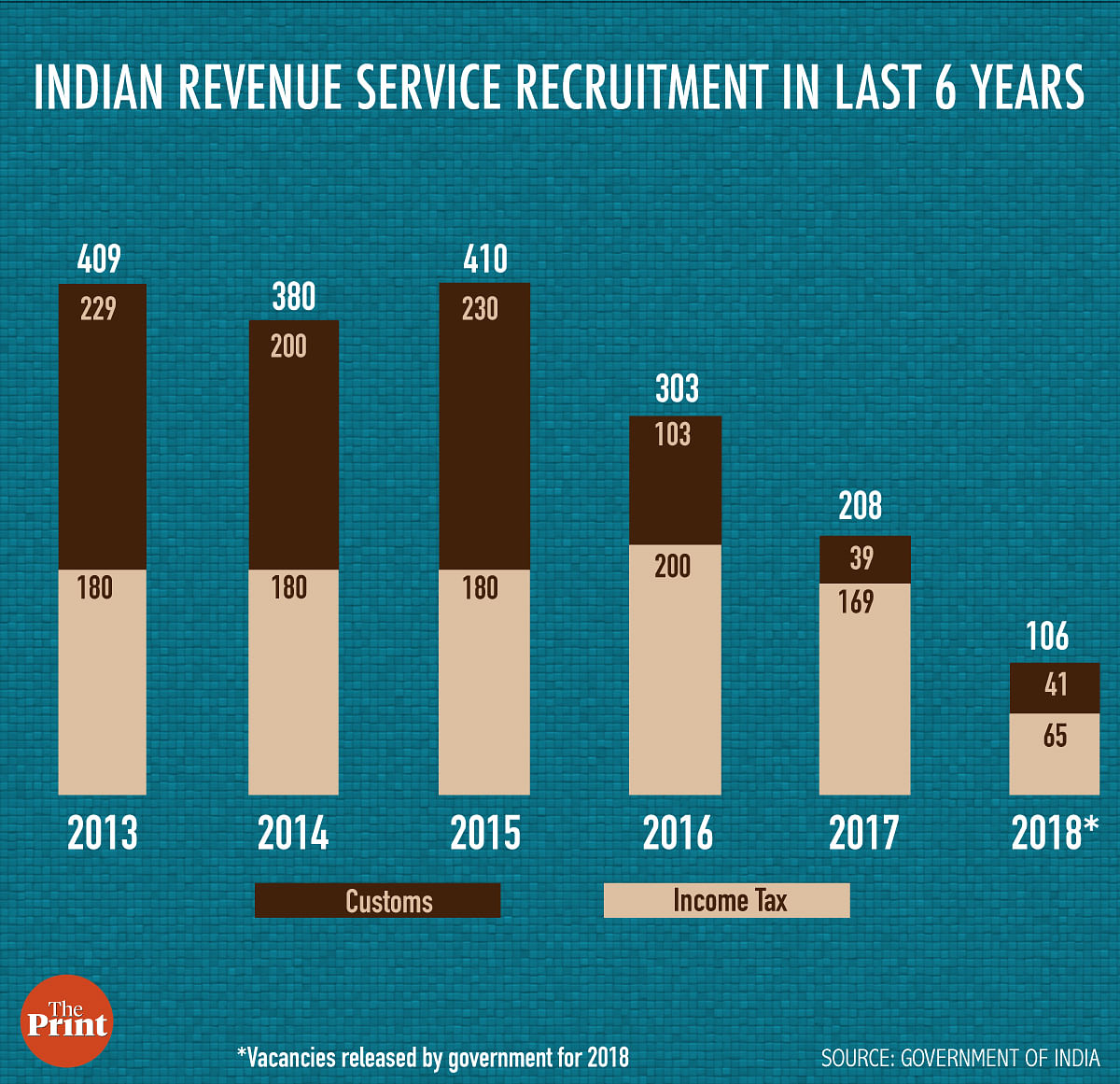 Decline in recruitment of IRS officers