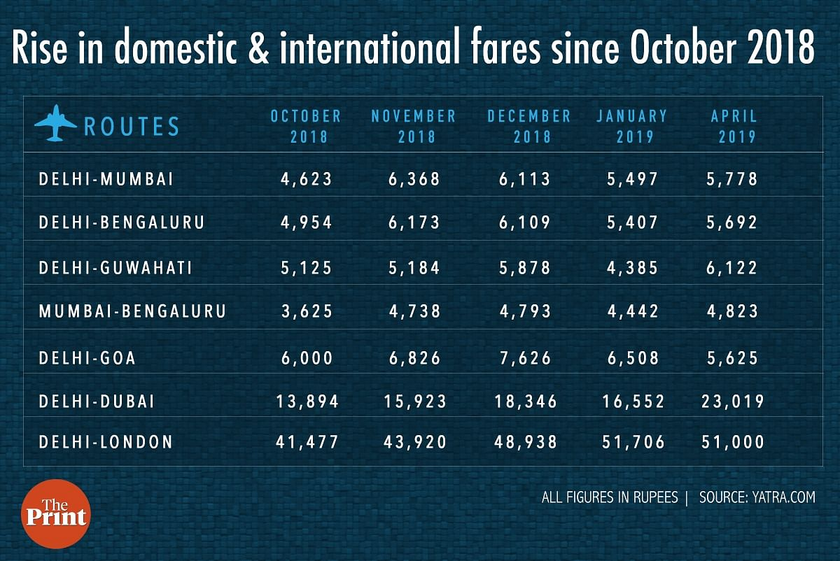 Rise in domestic and int'l flights in India since Oct 2018