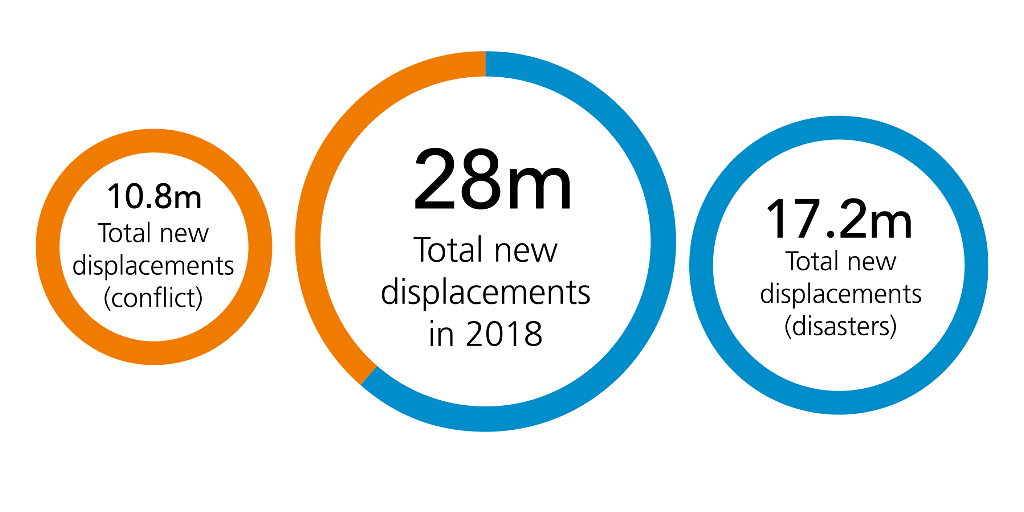 Total new displacements in 2018