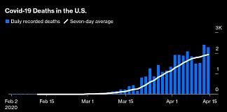 Covid-19 deaths in the US | Bloomberg