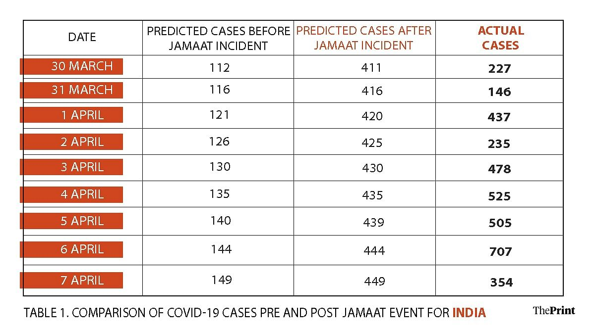 Iim Study Predicts 1 5 Lakh Covid 19 Cases By May First Week As Result Of Tablighi Event