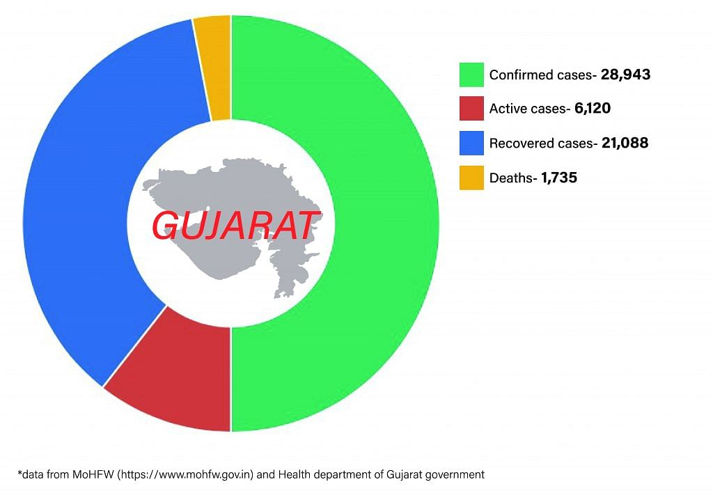 Daily Covid tracker. Gujarat numbers