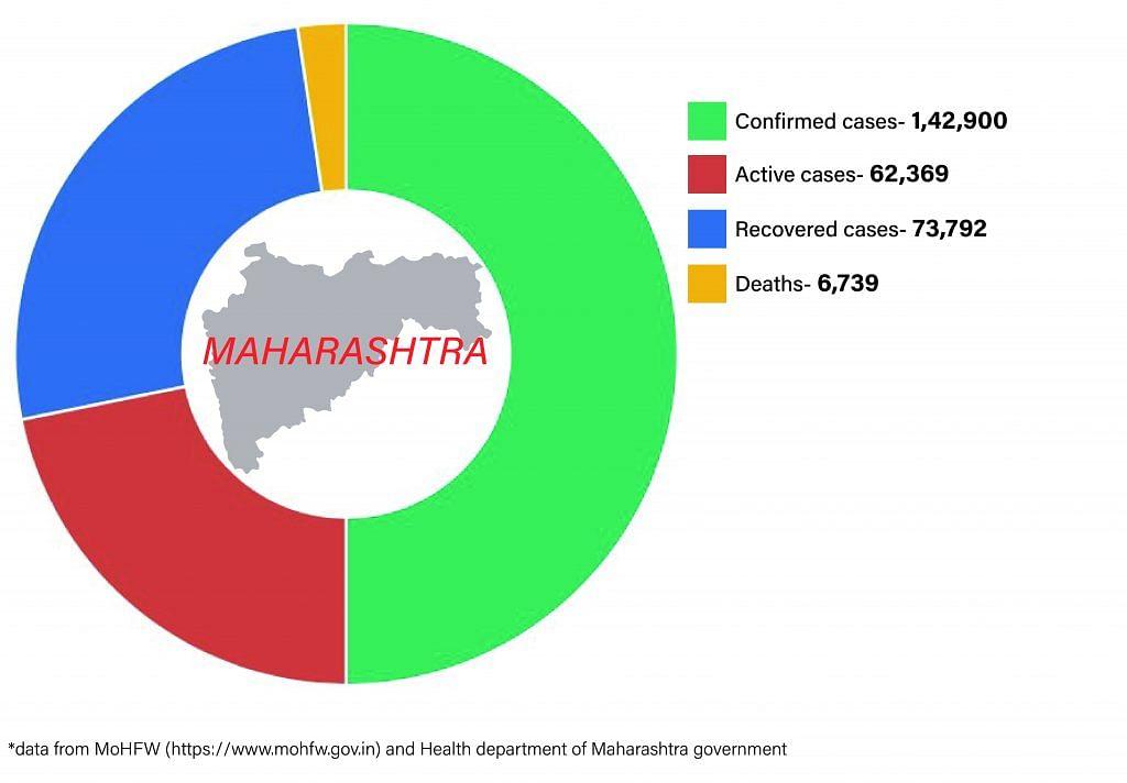 Daily Covid tracker. Maharashtra numbers