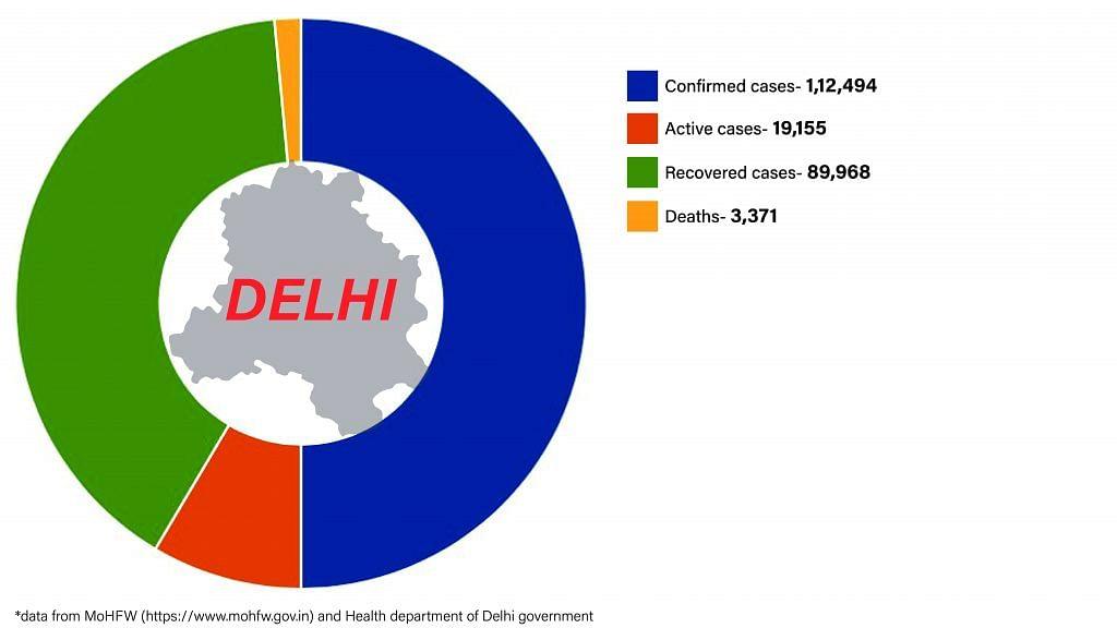 Daily Covid tracker. Delhi stats on 13 July