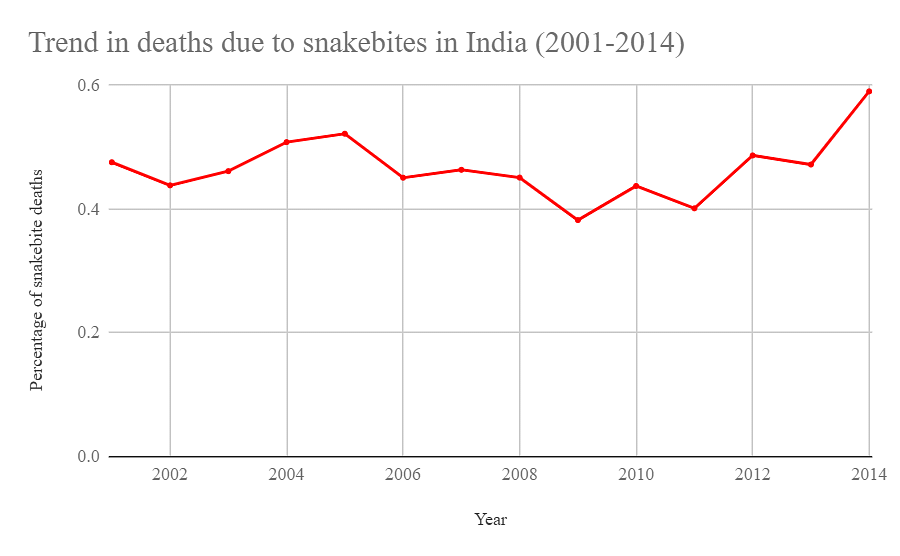 Percentage of deaths due to snakebites in India between 2001-2014.