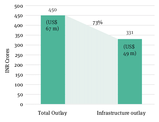 Figure 2: Share of Infrastructure in India's Assistance to Nepal (2014-15)