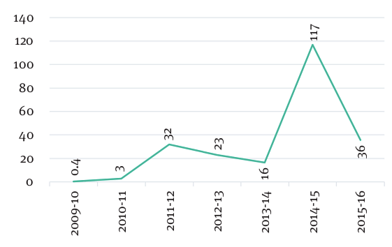 Figure 4: Indian Expenditure for Postal Road project (2009-16, INR crore)