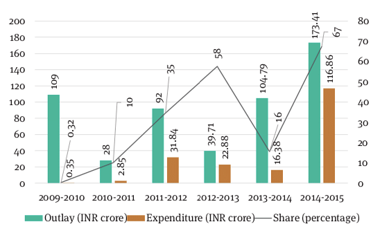 Figure 5: Postal road Project Outlay and Expenditure by India (2009-15, INR Cr and percentage)