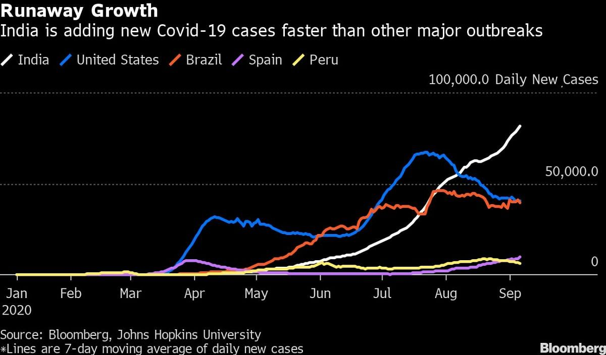 Surging infections signal it's inevitable India will have world's largest Covid outbreak