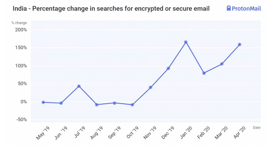 India data on search for encrypted mail | ProtonMail