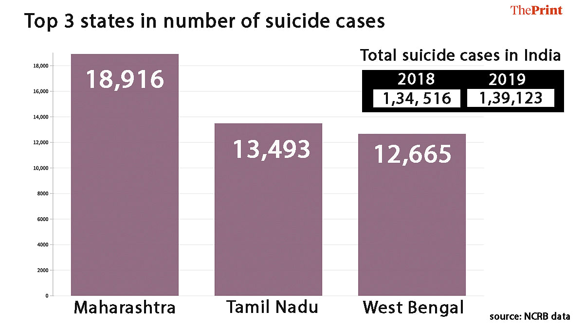 Top three states with highest suicide cases   Soham Sen   ThePrint