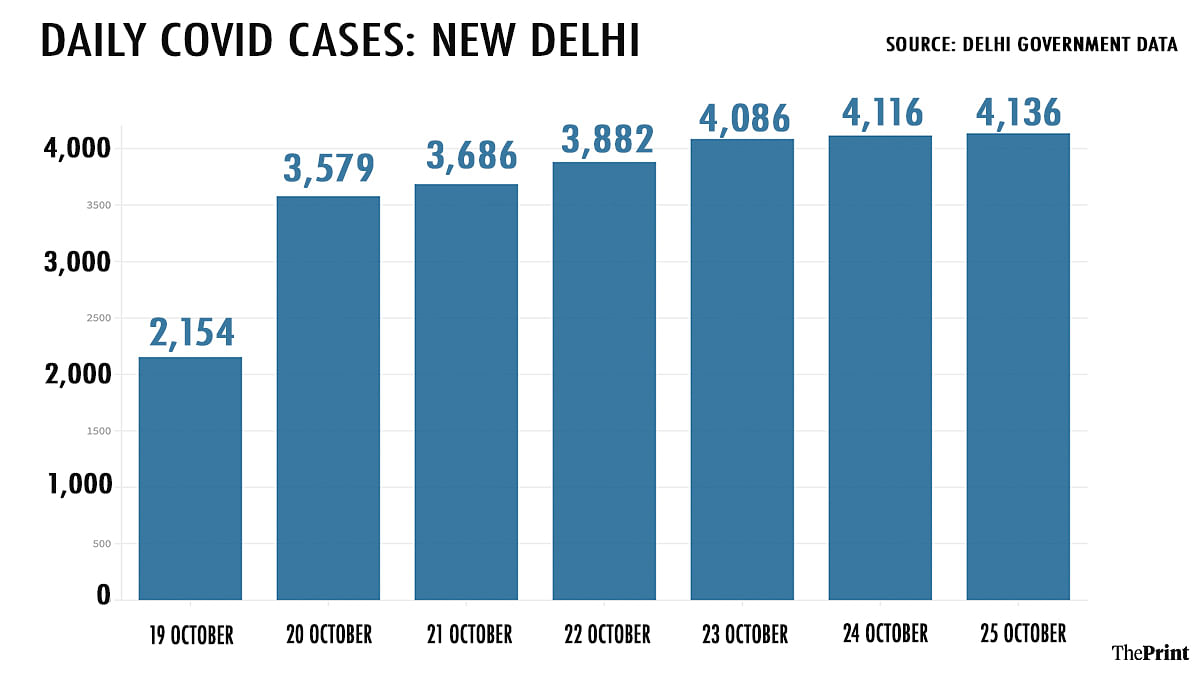Trend of Covid cases increasing in Delhi | Graphic by Sohan Sen | ThePrint