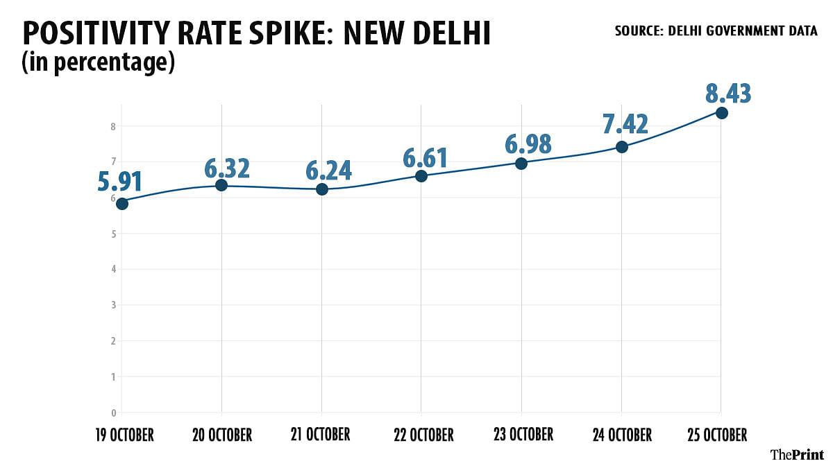 Trend of Delhi's positivity rate increasing | Graphic by Ramandeep Kaur | ThePrint