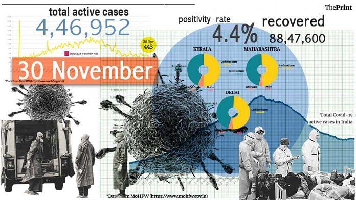 India's Covid tally nears 94 lakh