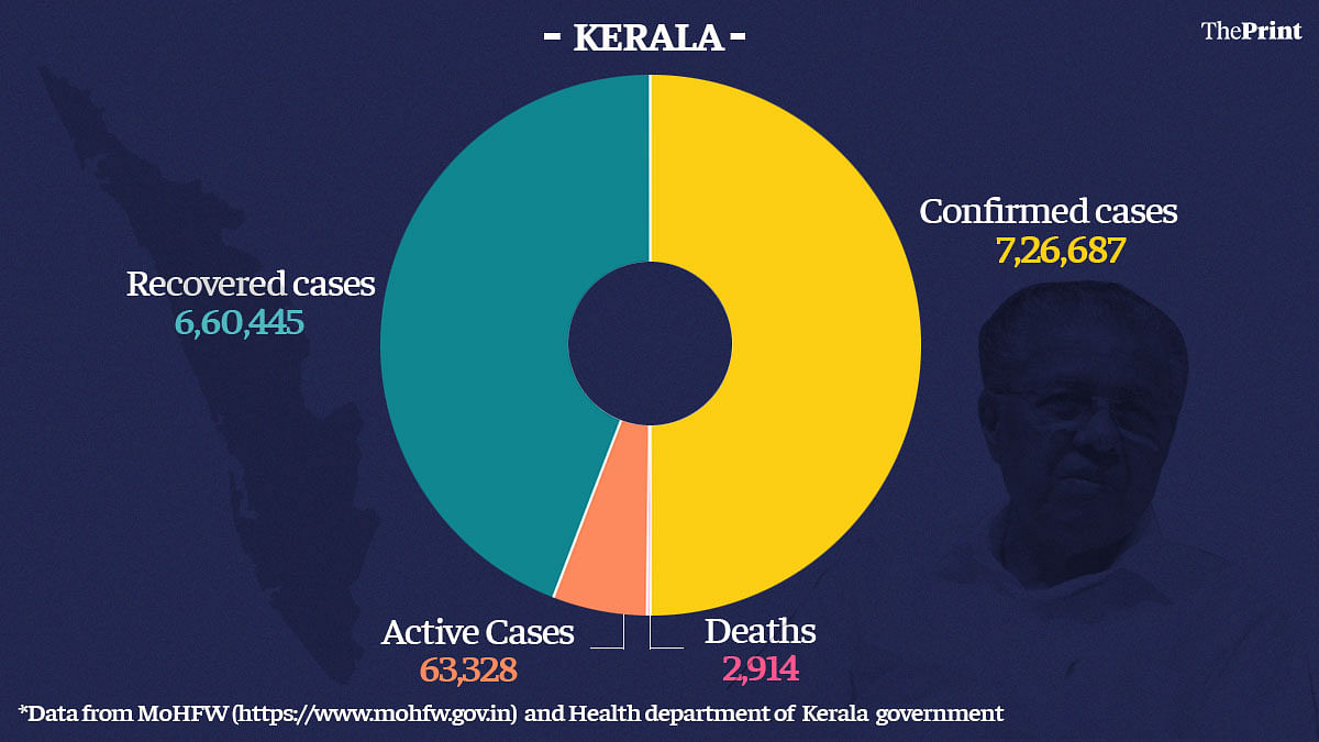 Graphic by Ramandeep Kaur   ThePrint