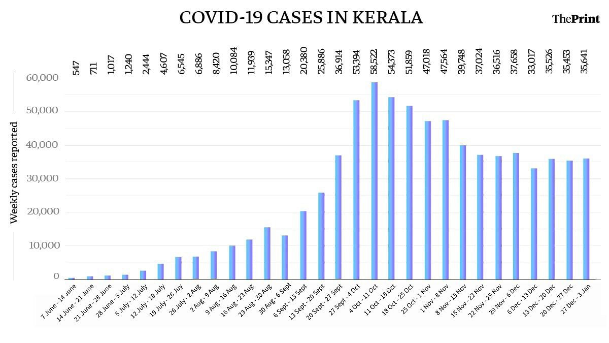 Covid-19 cases in Kerala since June | ThePrint