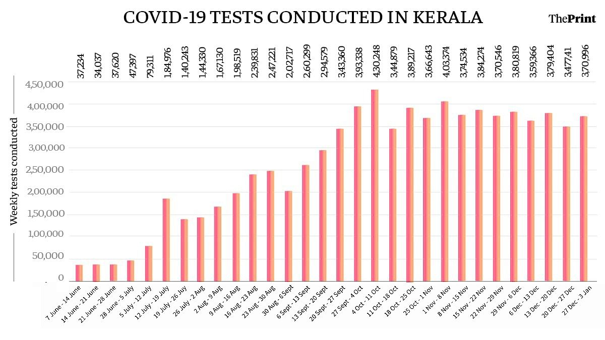 Weekly tests conducted in Kerala since June | ThePrint