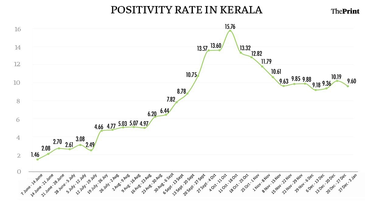 Positivity rate in Kerala since June | ThePrint