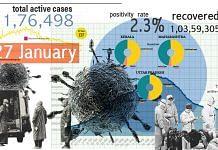 Graphic by Ramandeep Kaur | ThePrint