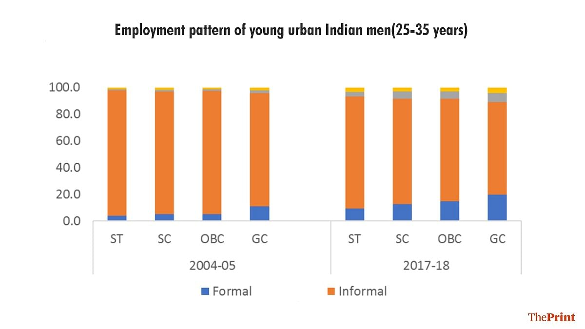 Education levels of SC, ST, OBC rising. A new study looks at caste ...