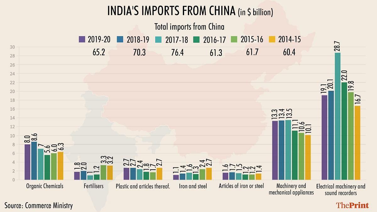 Graphic: Ramandeep Kaur/ThePrint