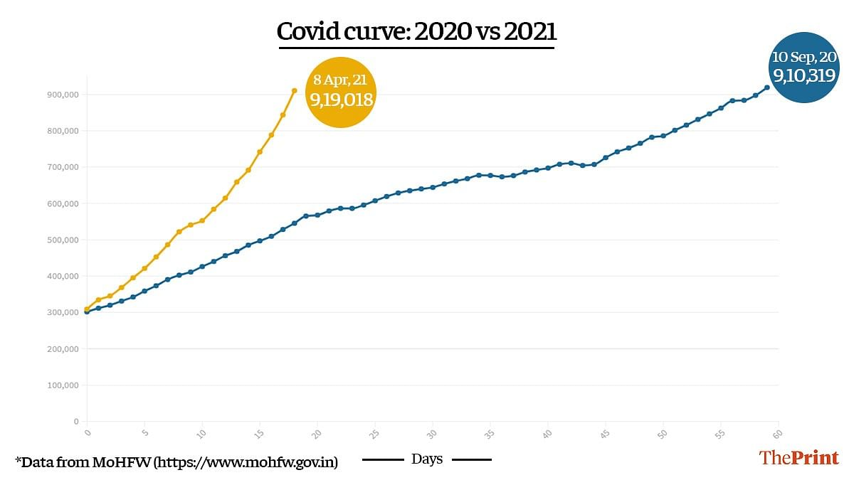 This Covid wave in India steeper than the first one, positivity ...
