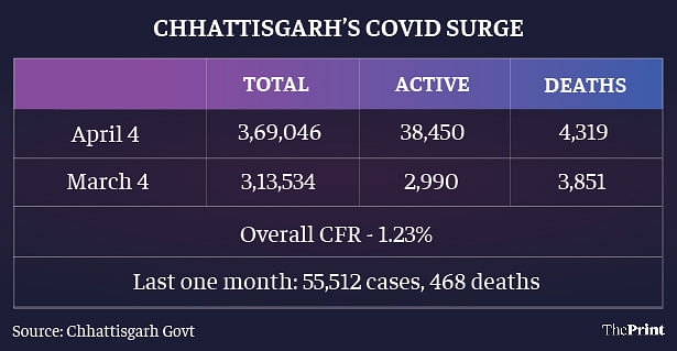 Chhattisgarh's rise in cases over the past month