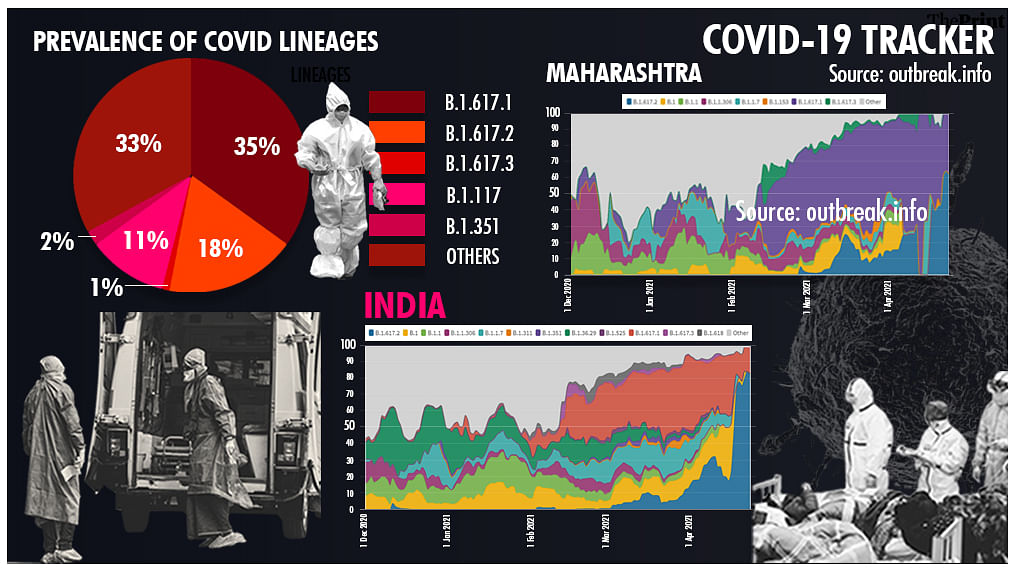 Covid variant B.1.617.2 is spreading fast in India, genome data shows – ThePrint
