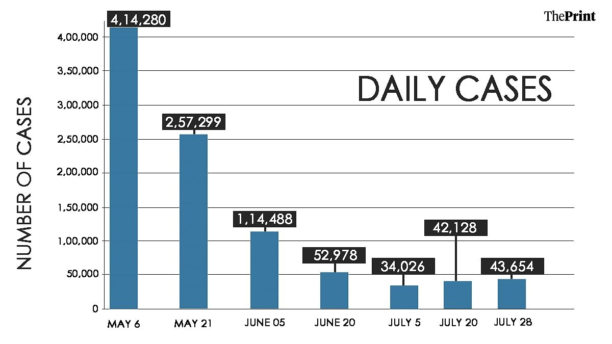 Daily case count in the past three months | Graphic: Soham Sen