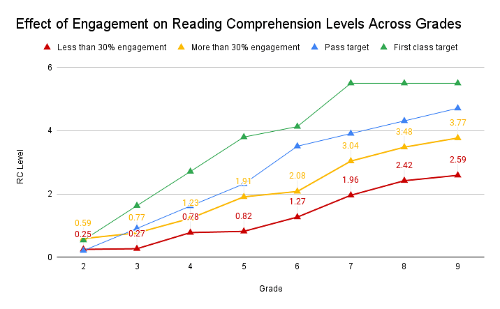 Effect of Engagement on Reading Comprehension   Source: Teach For India