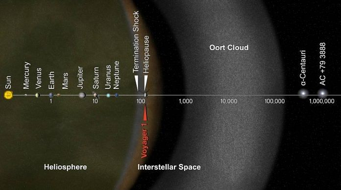 A representative image of the distance of the planets in the solar system from the Oort cloud   Commons